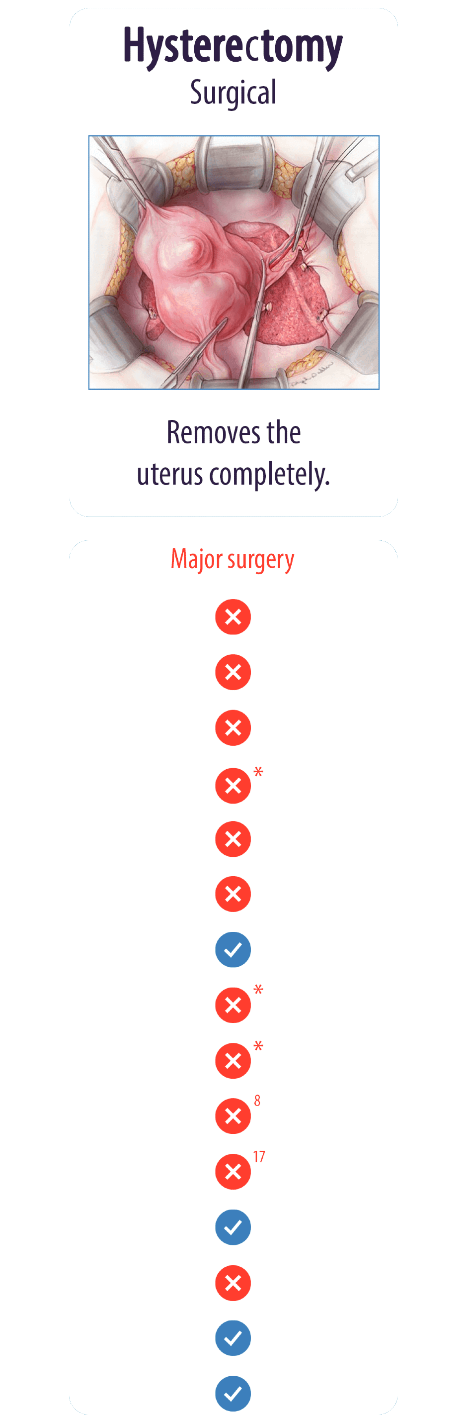 Hysterectomy Surgical
